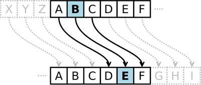 caesar-verschluessung-java